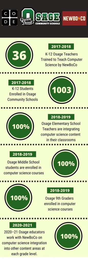 Osage Case Study 2021